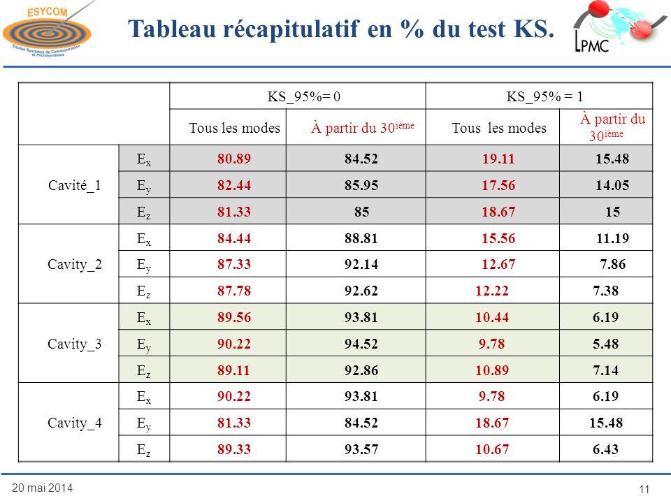 Tableau récapitulatif en % du test KS. 20 mai 2014 11 KS_95%= 0KS_95% = 1 Tous les modesÀ partir du 30 ième Tous les modes À partir du 30 ième Cavité_