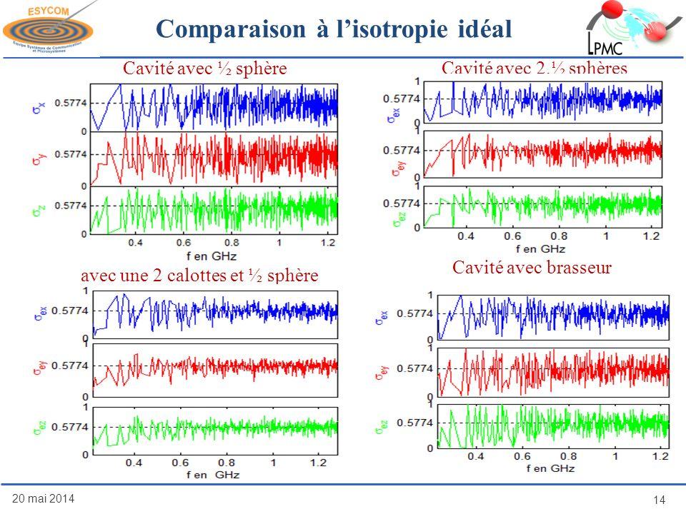 20 mai 2014 14 Comparaison à lisotropie idéal avec une 2 calottes et ½ sphère Cavité avec brasseur Cavité avec ½ sphèreCavité avec 2.½ sphères