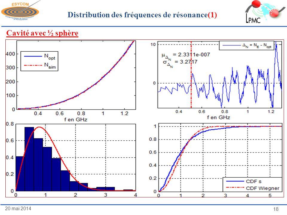 20 mai 2014 18 Distribution des fréquences de résonance(1) Cavité avec ½ sphère