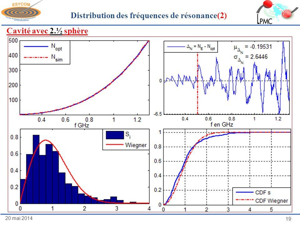 20 mai 2014 19 Distribution des fréquences de résonance(2) Cavité avec 2.½ sphère