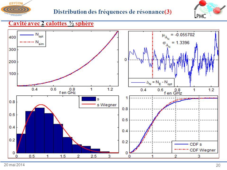 20 mai 2014 20 Distribution des fréquences de résonance(3) Cavité avec 2 calottes ½ sphère