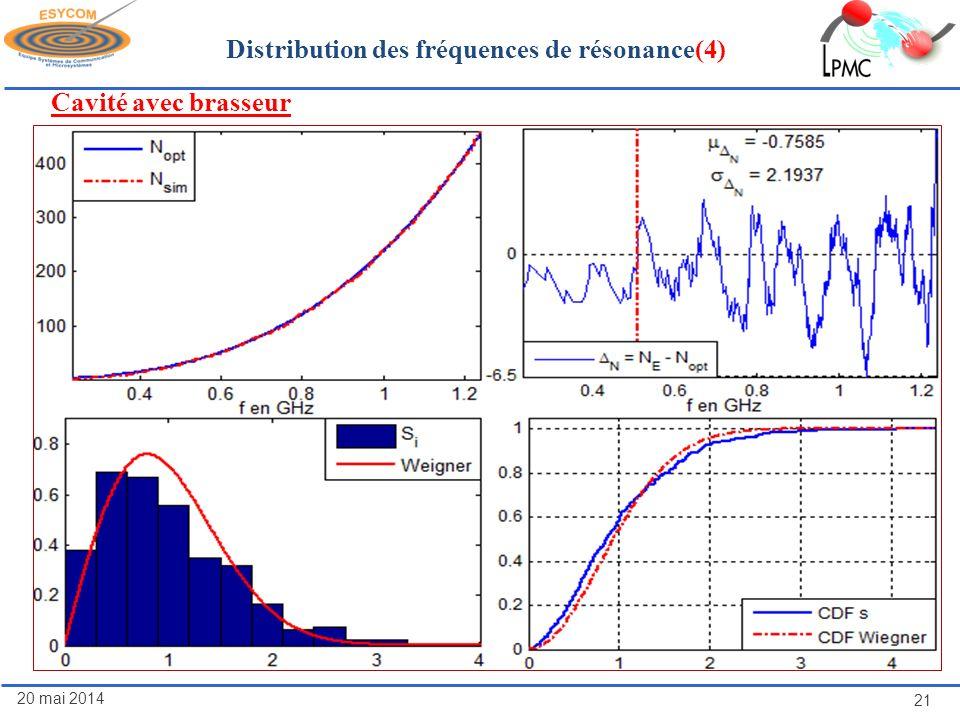 20 mai 2014 21 Distribution des fréquences de résonance(4) Cavité avec brasseur