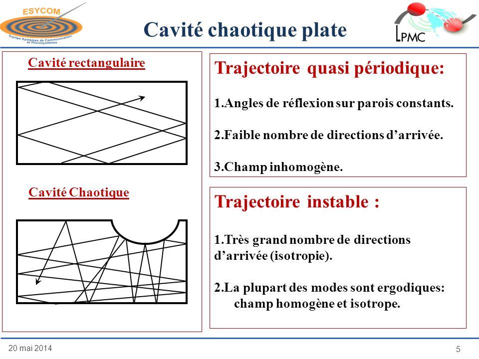 20 mai 2014 5 Cavité chaotique plate Cavité rectangulaire Trajectoire quasi périodique: 1.Angles de réflexion sur parois constants. 2.Faible nombre de