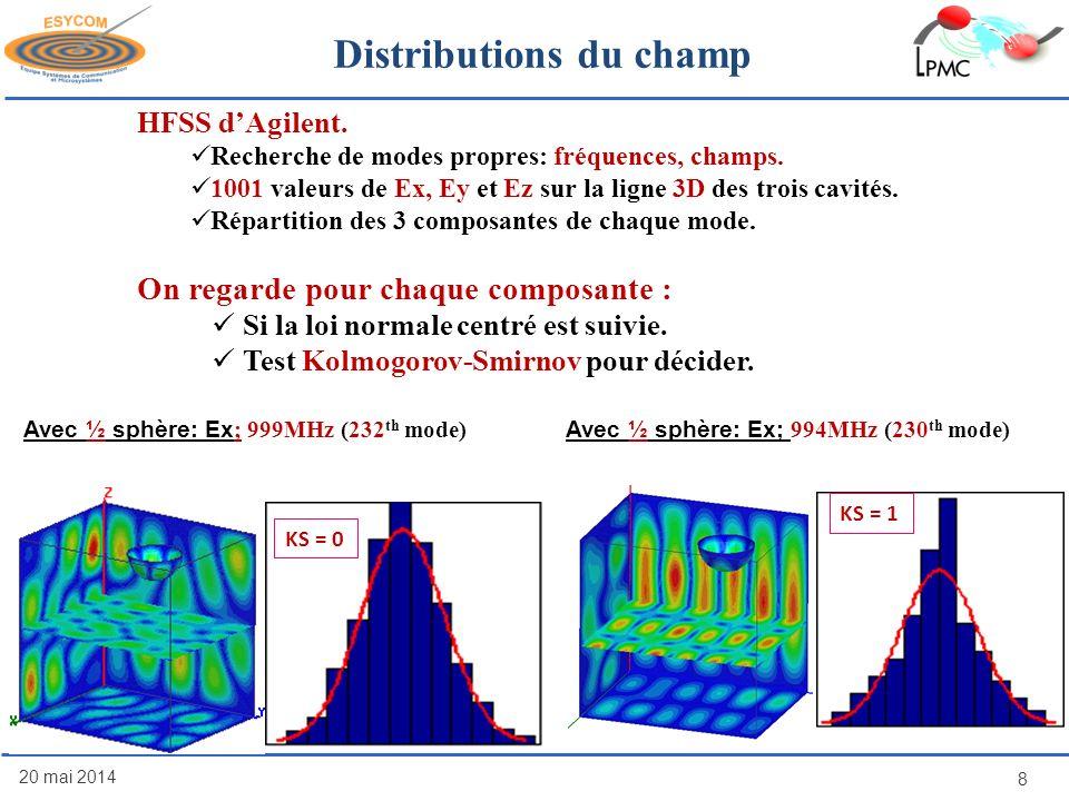20 mai 2014 8 Avec ½ sphère: Ex ; 999MHz (232 th mode) HFSS dAgilent. Recherche de modes propres: fréquences, champs. 1001 valeurs de Ex, Ey et Ez sur