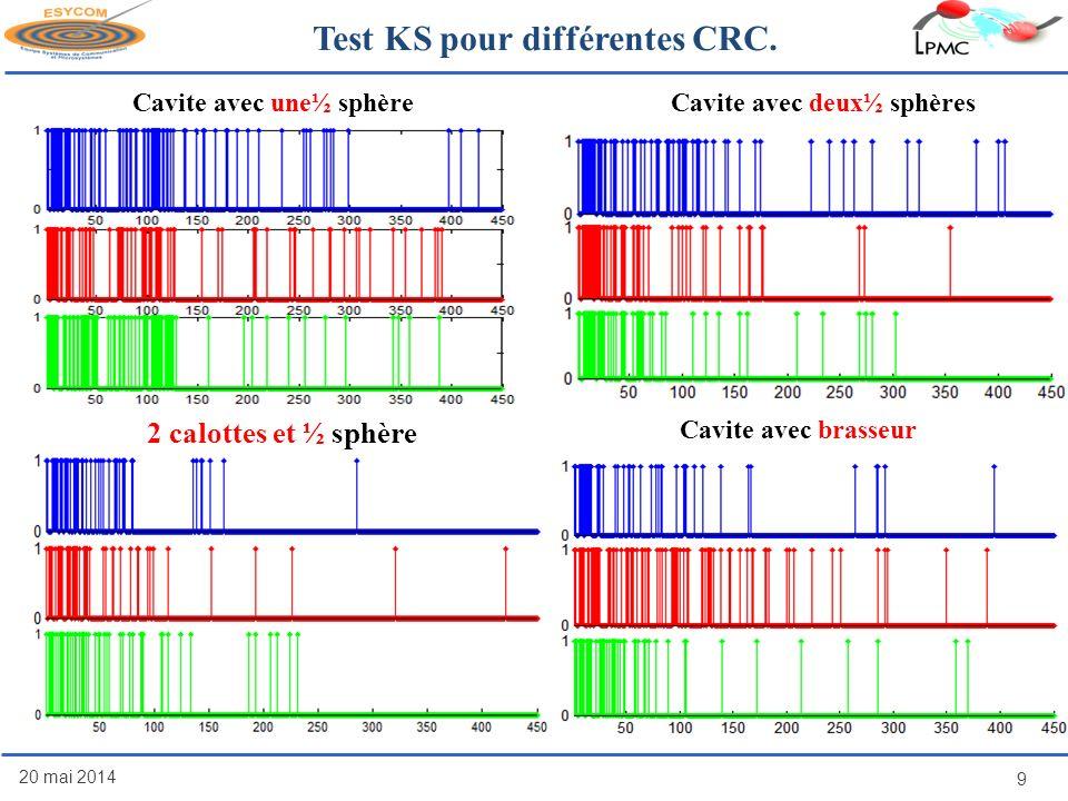 20 mai 2014 9 Cavite avec brasseur 2 calottes et ½ sphère Test KS pour différentes CRC. Cavite avec une½ sphèreCavite avec deux½ sphères