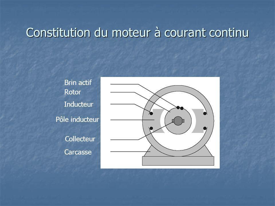 Constitution du moteur à courant continu Carcasse Inducteur Rotor Brin actif Pôle inducteur Collecteur