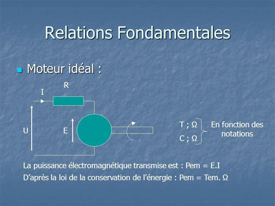 Relations Fondamentales Moteur idéal : Moteur idéal : R I EU Daprès la loi de la conservation de lénergie : Pem = Tem.