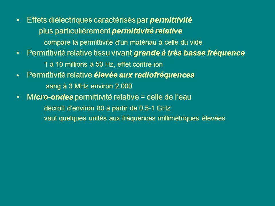 Effets diélectriques caractérisés par permittivité plus particulièrement permittivité relative compare la permittivité dun matériau à celle du vide Pe