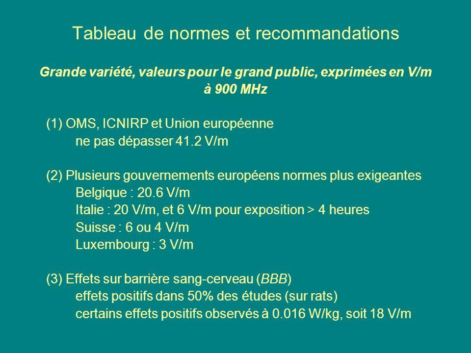 Tableau de normes et recommandations Grande variété, valeurs pour le grand public, exprimées en V/m à 900 MHz (1) OMS, ICNIRP et Union européenne ne p