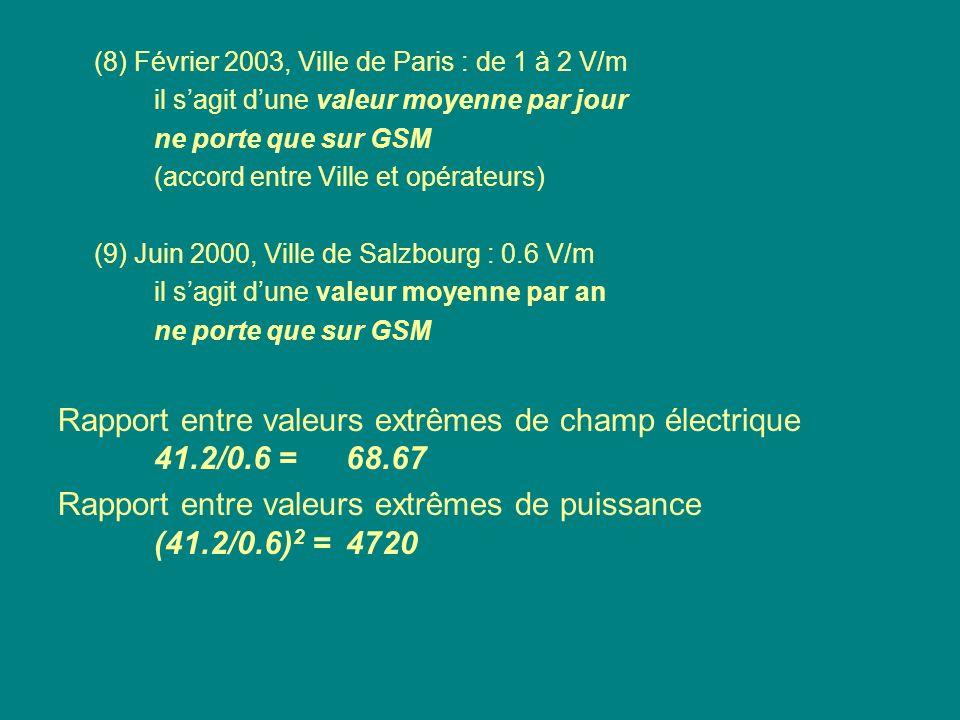 (8) Février 2003, Ville de Paris : de 1 à 2 V/m il sagit dune valeur moyenne par jour ne porte que sur GSM (accord entre Ville et opérateurs) (9) Juin