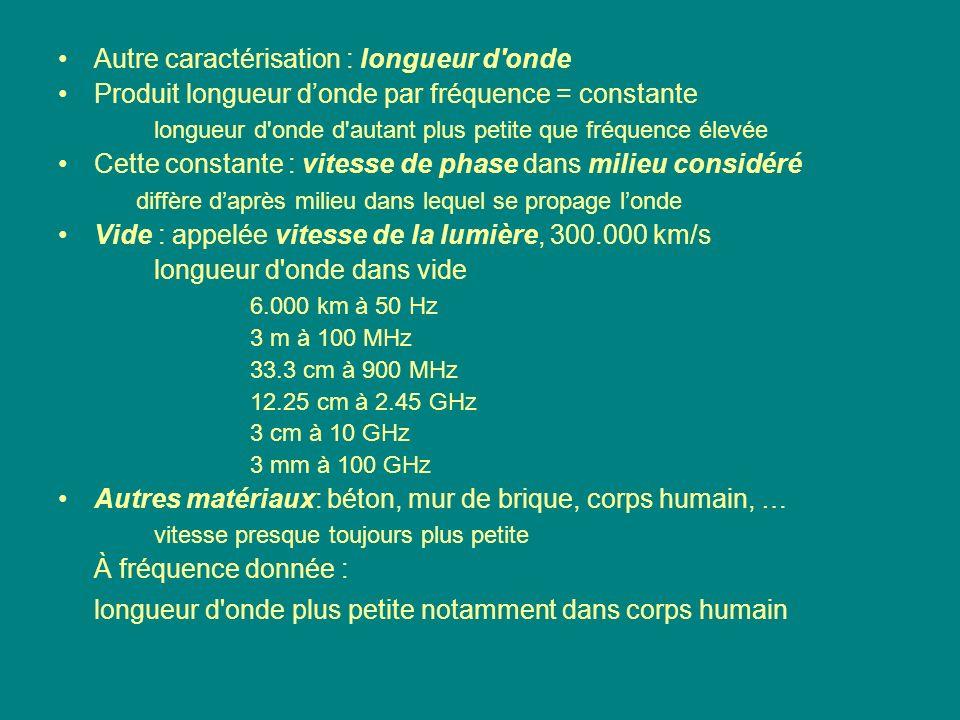 Autre caractérisation : longueur d'onde Produit longueur donde par fréquence = constante longueur d'onde d'autant plus petite que fréquence élevée Cet
