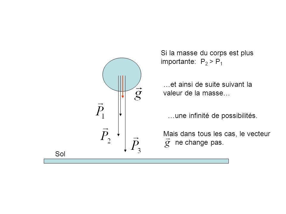 Sol Si la masse du corps est plus importante: P 2 > P 1 …et ainsi de suite suivant la valeur de la masse… …une infinité de possibilités.