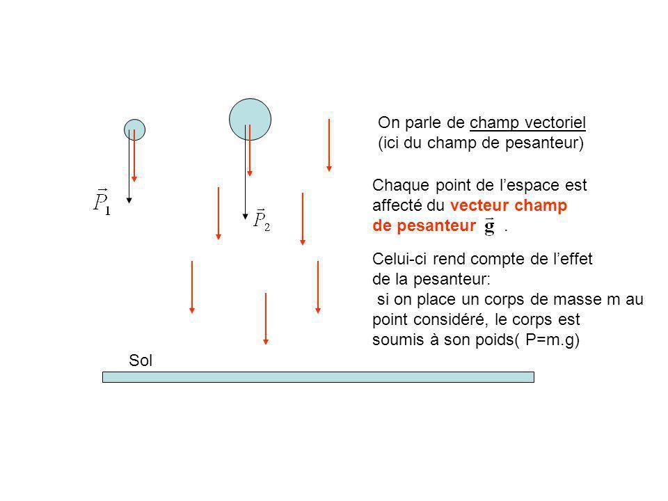 Sol On parle de champ vectoriel (ici du champ de pesanteur) Chaque point de lespace est affecté du vecteur champ de pesanteur.