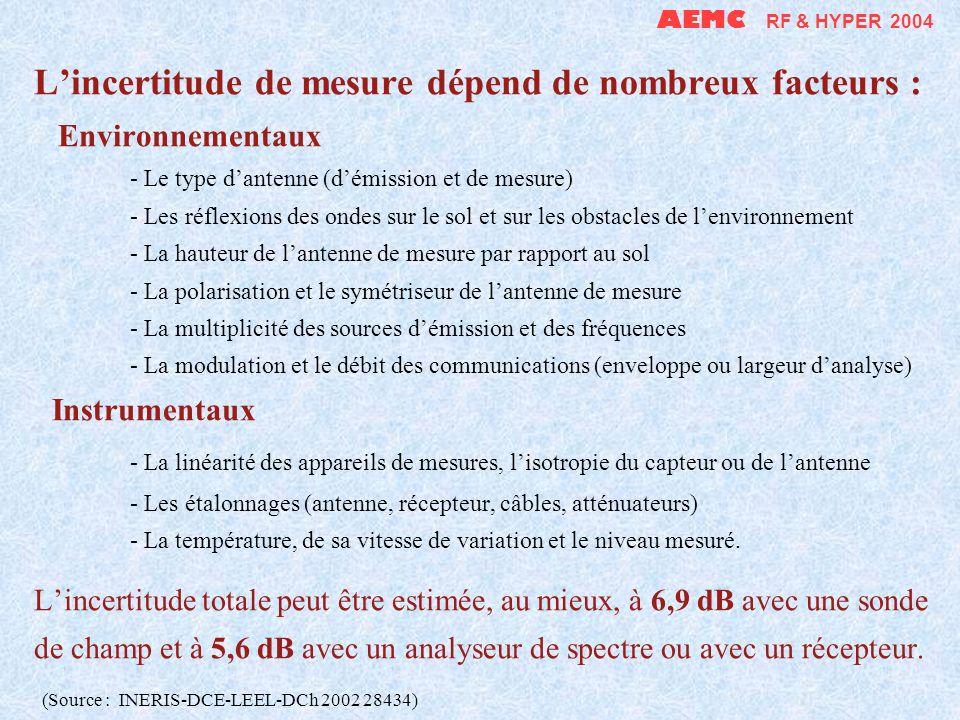 Lincertitude de mesure dépend de nombreux facteurs : Environnementaux - Le type dantenne (démission et de mesure) - Les réflexions des ondes sur le so