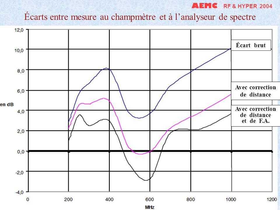 AEMC RF & HYPER 2004 Densité de puissance en W/m 2 dune antenne G = 17 dB à 900 MHz Champ en zone de Fresnel Loi théorique en 1/D 1000 100 10 1 0,1 0,1 1 10 100 Distance (en m)