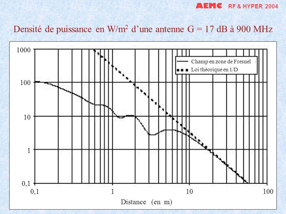 AEMC RF & HYPER 2004 Densité de puissance en W/m 2 dune antenne G = 17 dB à 900 MHz Champ en zone de Fresnel Loi théorique en 1/D 1000 100 10 1 0,1 0,