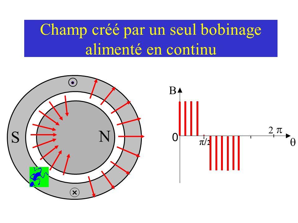 Champ créé par un seul bobinage alimenté en continu N S 0 2 π/2π/2