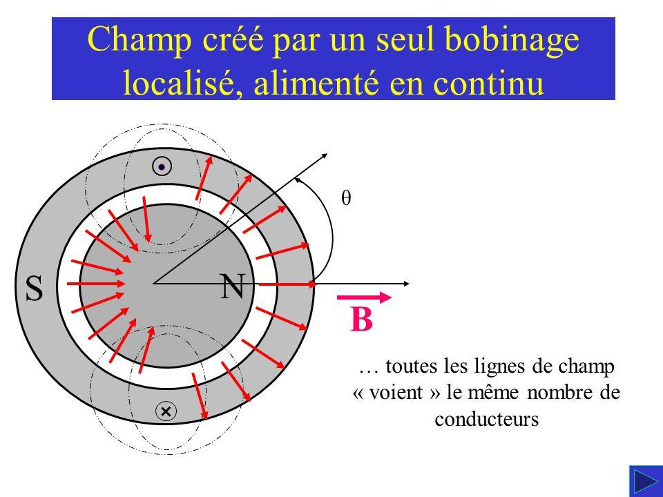 Champ créé par un seul bobinage localisé, alimenté en continu θ la règle du tire-bouchon fait apparaître: … la machine est BIPOLAIRE N - un pôle NORD