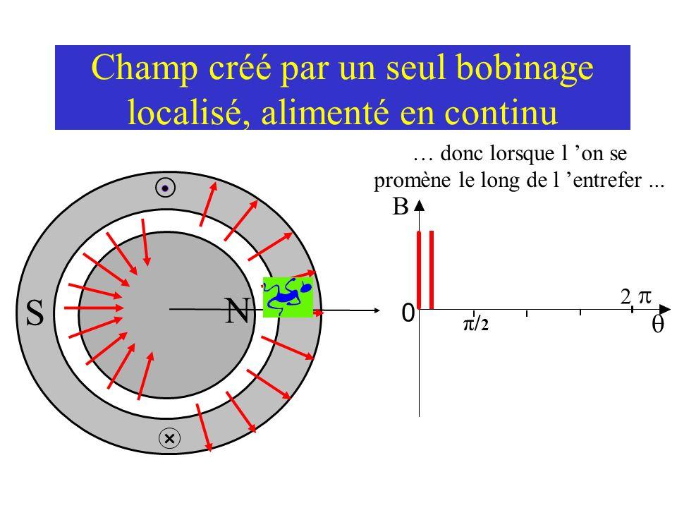 Champ créé par un seul bobinage localisé, alimenté en continu B S θ N … toutes les lignes de champ « voient » le même nombre de conducteurs