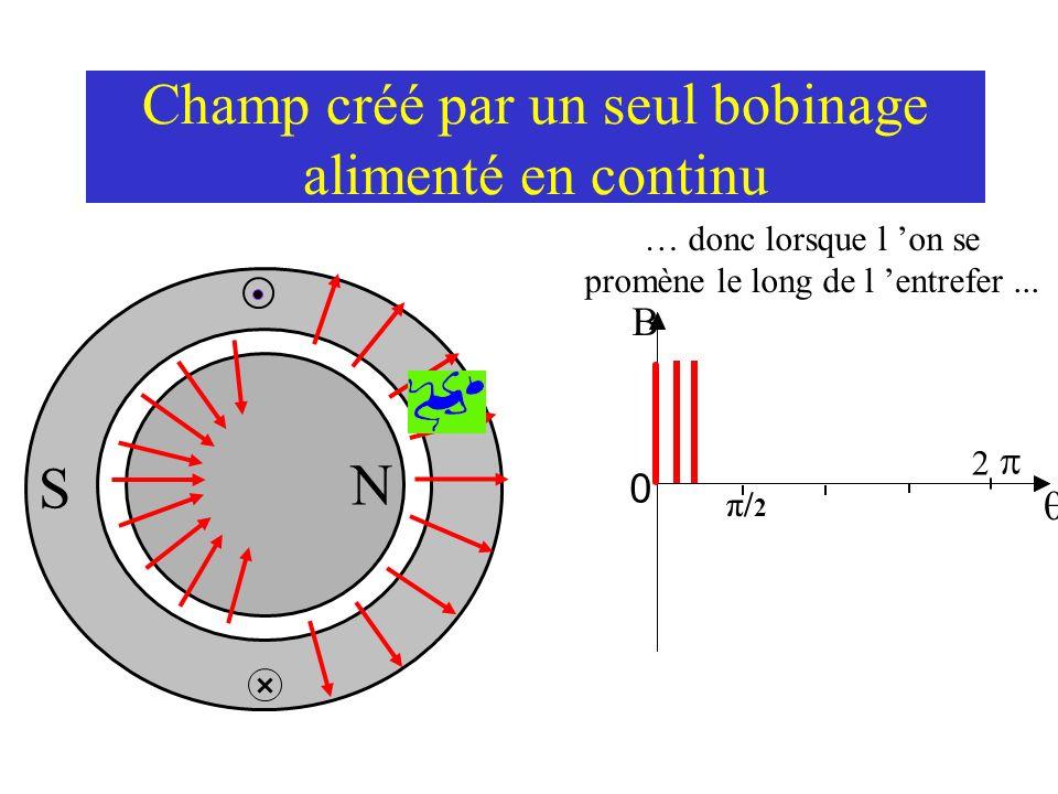 Champ créé par un seul bobinage localisé, alimenté en continu N S … donc lorsque l on se promène le long de l entrefer... 0 2 π/2π/2