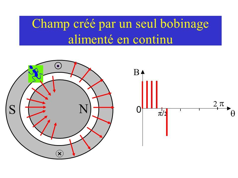 Champ créé par un seul bobinage alimenté en continu N S 0 2 π/2π/2 … donc lorsque l on se promène le long de l entrefer...