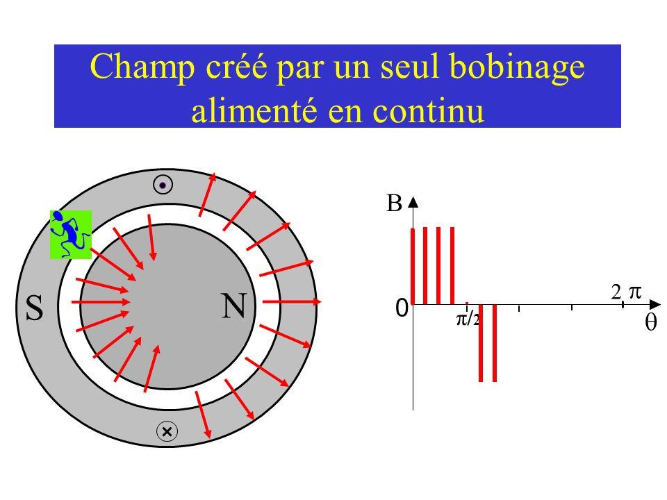 Champ créé par un seul bobinage alimenté en continu N S 0 2 π/2π/2 Le champ magnétique créé est « carré ».
