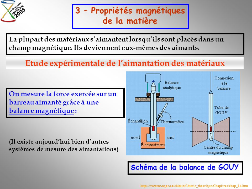 3 – Propriétés magnétiques de la matière La plupart des matériaux saimantent lorsquils sont placés dans un champ magnétique. Ils deviennent eux-mêmes
