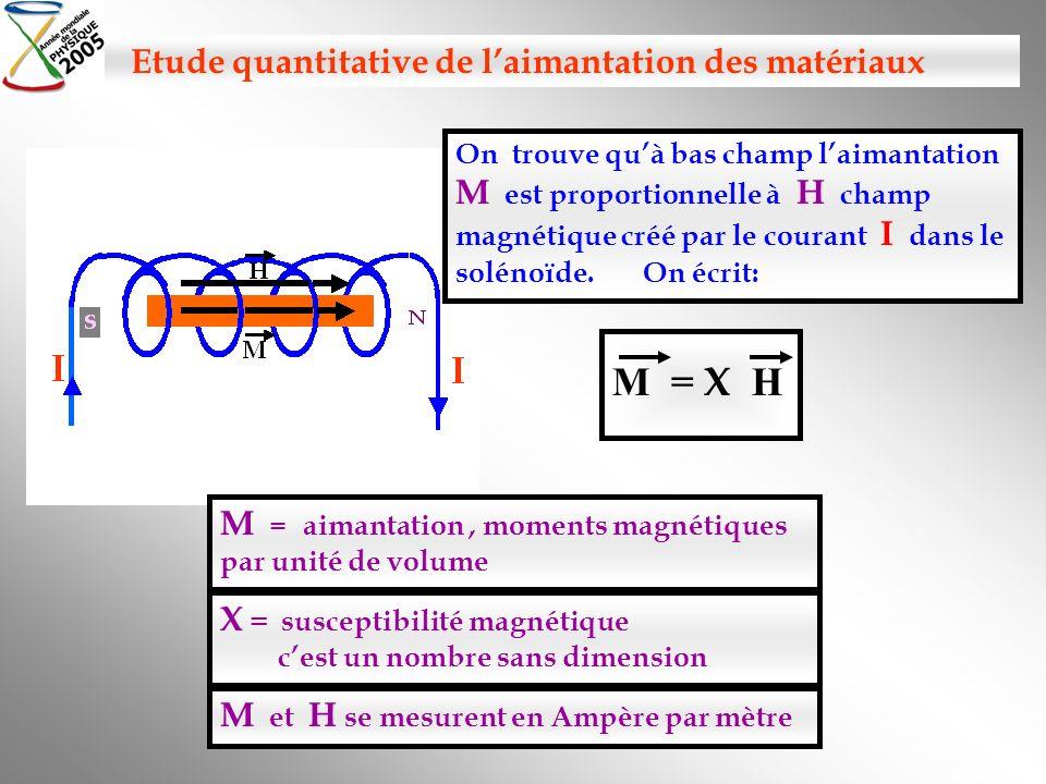M = X H X = susceptibilité magnétique cest un nombre sans dimension Etude quantitative de laimantation des matériaux On trouve quà bas champ laimantat