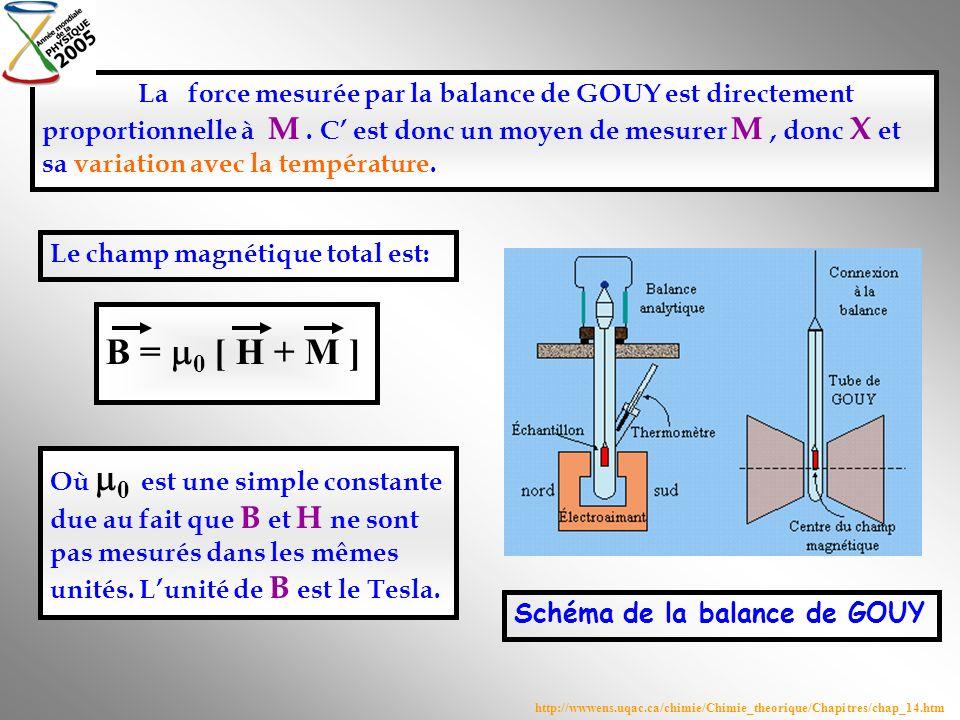 La force mesurée par la balance de GOUY est directement proportionnelle à M. C est donc un moyen de mesurer M, donc X et sa variation avec la températ