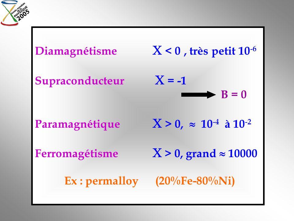 Diamagnétisme < 0, très petit 10 -6 Supraconducteur = -1 B = 0 Paramagnétique > 0, 10 -4 à 10 -2 Ferromagétisme > 0, grand 10000 Ex : permalloy (20%Fe