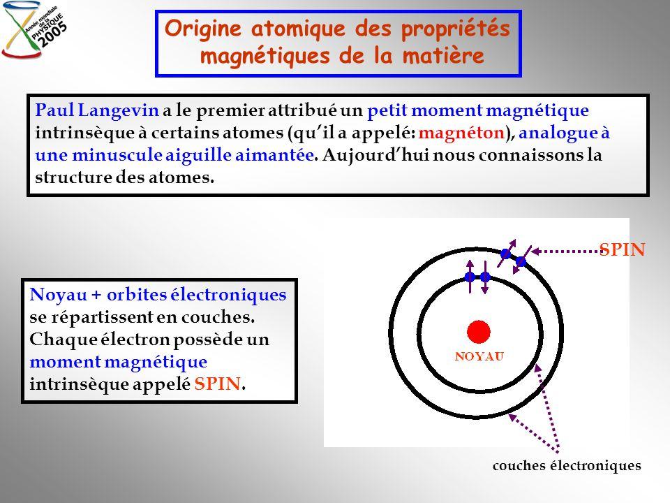Origine atomique des propriétés magnétiques de la matière Paul Langevin a le premier attribué un petit moment magnétique intrinsèque à certains atomes