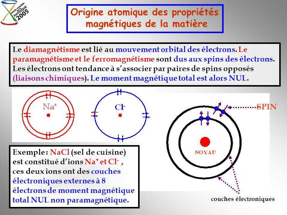 Origine atomique des propriétés magnétiques de la matière couches électroniques SPIN Exemple : NaCl (sel de cuisine) est constitué dions Na + et Cl -,