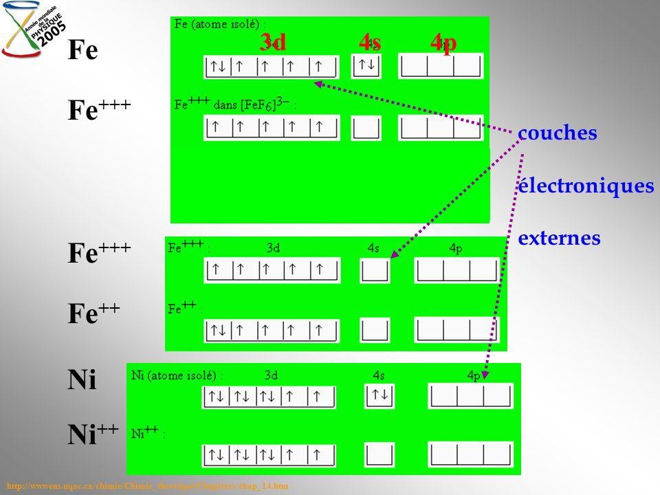 http://wwwens.uqac.ca/chimie/Chimie_theorique/Chapitres/chap_14.htm 3d4s4p Fe Fe +++ Fe ++ Ni Ni ++ couches électroniques externes
