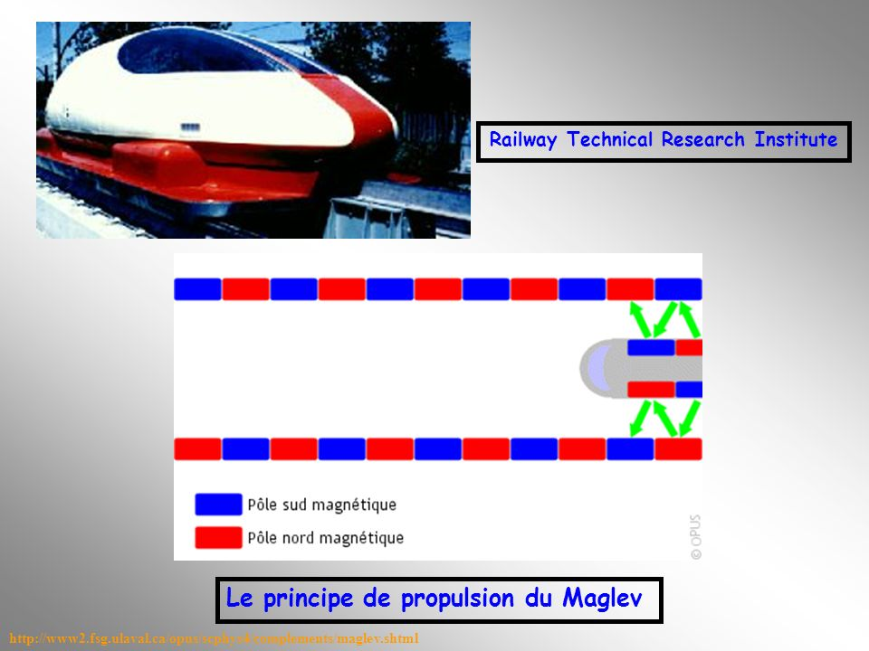 Railway Technical Research Institute http://www2.fsg.ulaval.ca/opus/scphys4/complements/maglev.shtml Le principe de propulsion du Maglev