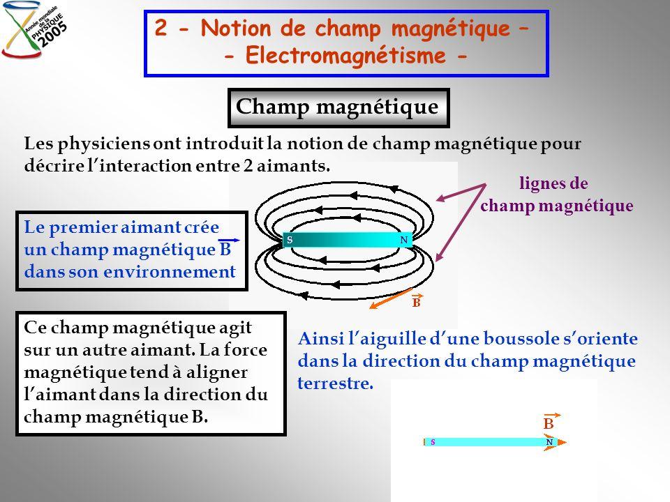 2 - Notion de champ magnétique – - Electromagnétisme - Champ magnétique lignes de champ magnétique Ainsi laiguille dune boussole soriente dans la dire