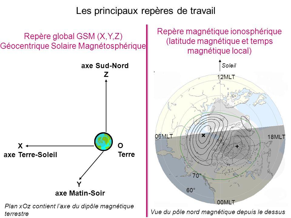 Plan xOz contient laxe du dipôle magnétique terrestre X axe Terre-Soleil Y axe Matin-Soir axe Sud-Nord Z O Terre Repère global GSM (X,Y,Z) Géocentrique Solaire Magnétosphérique Repère magnétique ionosphérique (latitude magnétique et temps magnétique local) Les principaux repères de travail 60° 70° 00MLT 12MLT 18MLT 06MLT Soleil Vue du pôle nord magnétique depuis le dessus