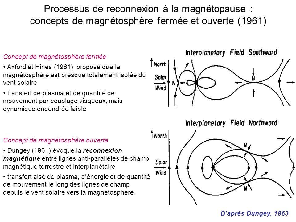 Processus de reconnexion à la magnétopause : concepts de magnétosphère fermée et ouverte (1961) Concept de magnétosphère fermée Axford et Hines (1961) propose que la magnétosphère est presque totalement isolée du vent solaire transfert de plasma et de quantité de mouvement par couplage visqueux, mais dynamique engendrée faible Concept de magnétosphère ouverte Dungey (1961) évoque la reconnexion magnétique entre lignes anti-parallèles de champ magnétique terrestre et interplanétaire transfert aisé de plasma, dénergie et de quantité de mouvement le long des lignes de champ depuis le vent solaire vers la magnétosphère Daprès Dungey, 1963
