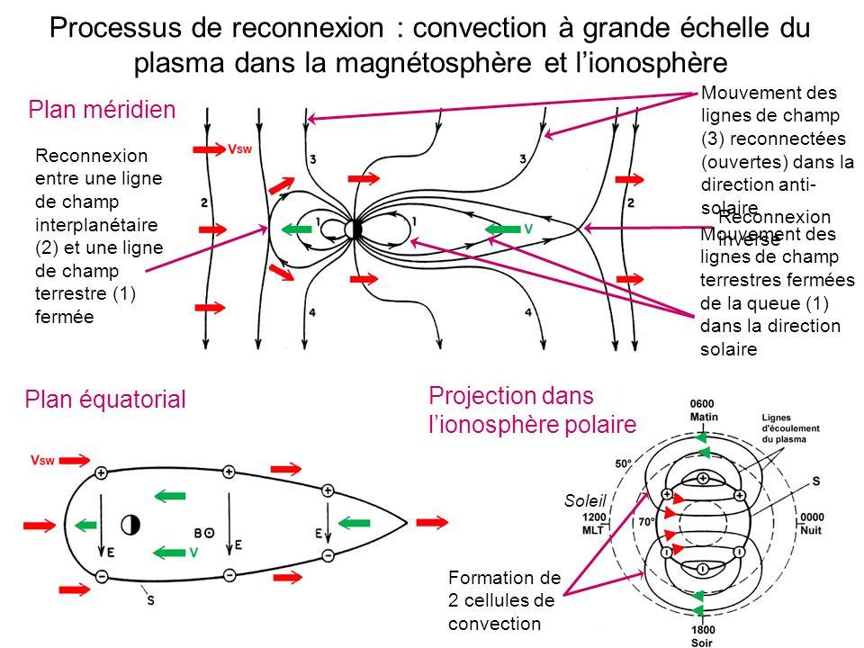 Plan méridien Mouvement des lignes de champ (3) reconnectées (ouvertes) dans la direction anti- solaire Processus de reconnexion : convection à grande échelle du plasma dans la magnétosphère et lionosphère Reconnexion entre une ligne de champ interplanétaire (2) et une ligne de champ terrestre (1) fermée Reconnexion inverse Mouvement des lignes de champ terrestres fermées de la queue (1) dans la direction solaire Projection dans lionosphère polaire Plan équatorial Soleil Formation de 2 cellules de convection