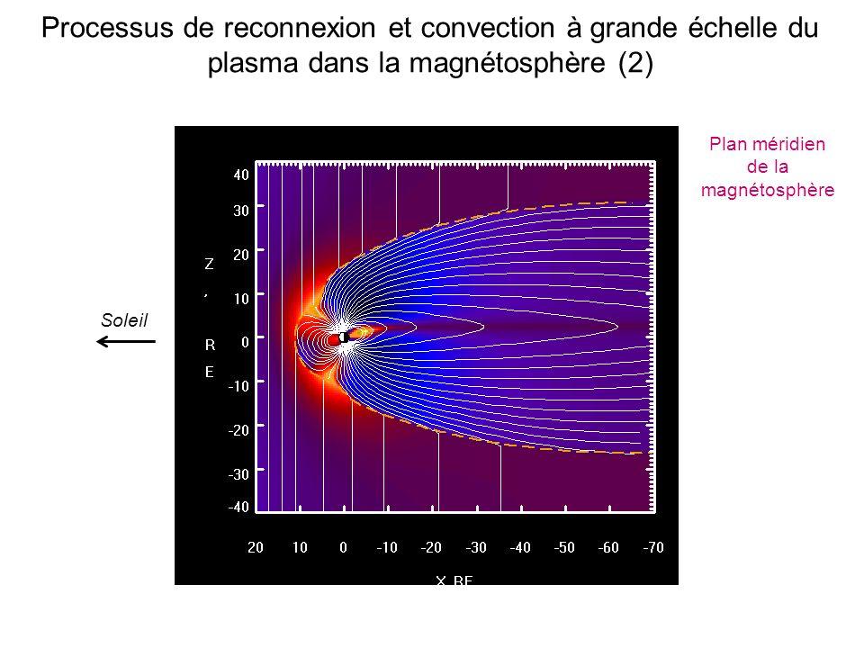 Processus de reconnexion et convection à grande échelle du plasma dans la magnétosphère (2) Plan méridien de la magnétosphère Soleil