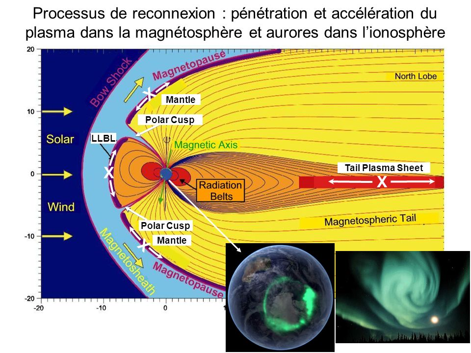 Mantle X X Polar Cusp LLBL X Tail Plasma Sheet X Processus de reconnexion : pénétration et accélération du plasma dans la magnétosphère et aurores dans lionosphère