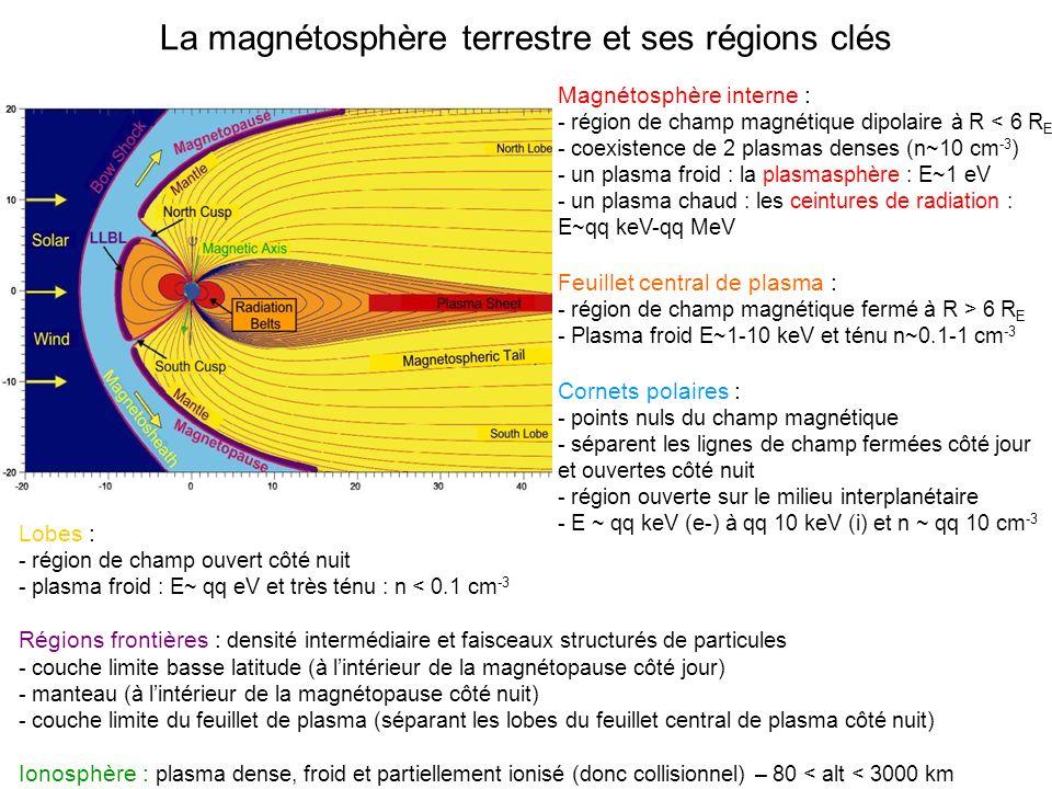 La magnétosphère terrestre et ses régions clés Magnétosphère interne : - région de champ magnétique dipolaire à R < 6 R E - coexistence de 2 plasmas denses (n~10 cm -3 ) - un plasma froid : la plasmasphère : E~1 eV - un plasma chaud : les ceintures de radiation : E~qq keV-qq MeV Feuillet central de plasma : - région de champ magnétique fermé à R > 6 R E - Plasma froid E~1-10 keV et ténu n~0.1-1 cm -3 Cornets polaires : - points nuls du champ magnétique - séparent les lignes de champ fermées côté jour et ouvertes côté nuit - région ouverte sur le milieu interplanétaire - E ~ qq keV (e-) à qq 10 keV (i) et n ~ qq 10 cm -3 Lobes : - région de champ ouvert côté nuit - plasma froid : E~ qq eV et très ténu : n < 0.1 cm -3 Régions frontières : densité intermédiaire et faisceaux structurés de particules - couche limite basse latitude (à lintérieur de la magnétopause côté jour) - manteau (à lintérieur de la magnétopause côté nuit) - couche limite du feuillet de plasma (séparant les lobes du feuillet central de plasma côté nuit) Ionosphère : plasma dense, froid et partiellement ionisé (donc collisionnel) – 80 < alt < 3000 km