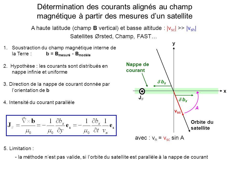 Détermination des courants alignés au champ magnétique à partir des mesures dun satellite Nappe de courant y x v sc Orbite du satellite J // A b x avec : v n = v sc sin A 1.Soustraction du champ magnétique interne de la Terre : b = B mesuré - B modèle 2.