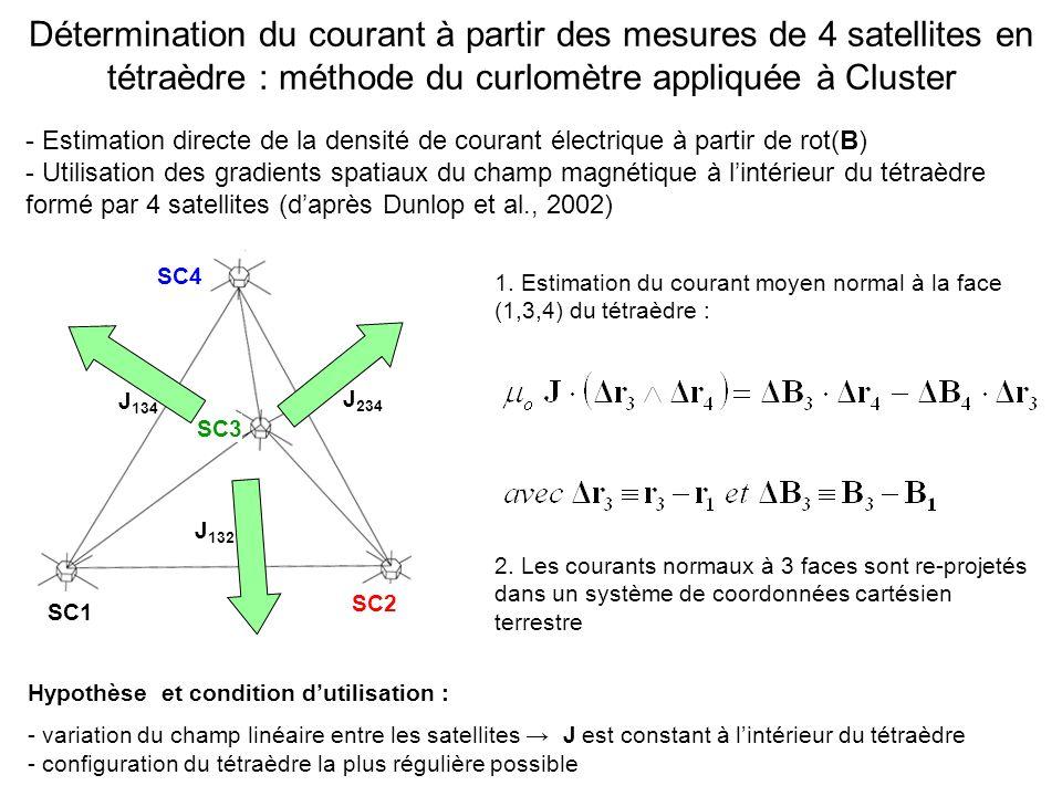 1. Estimation du courant moyen normal à la face (1,3,4) du tétraèdre : 2. Les courants normaux à 3 faces sont re-projetés dans un système de coordonné