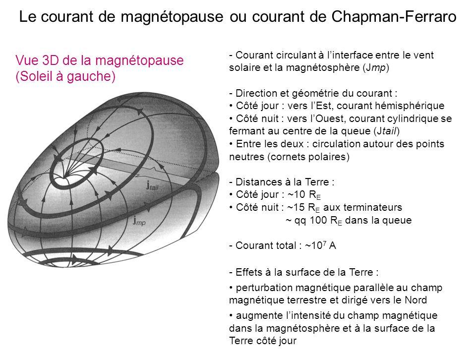 Le courant de magnétopause ou courant de Chapman-Ferraro - Courant circulant à linterface entre le vent solaire et la magnétosphère (Jmp) - Direction et géométrie du courant : Côté jour : vers lEst, courant hémisphérique Côté nuit : vers lOuest, courant cylindrique se fermant au centre de la queue (Jtail) Entre les deux : circulation autour des points neutres (cornets polaires) - Distances à la Terre : Côté jour : ~10 R E Côté nuit : ~15 R E aux terminateurs ~ qq 100 R E dans la queue - Courant total : ~10 7 A - Effets à la surface de la Terre : perturbation magnétique parallèle au champ magnétique terrestre et dirigé vers le Nord augmente lintensité du champ magnétique dans la magnétosphère et à la surface de la Terre côté jour Vue 3D de la magnétopause (Soleil à gauche)