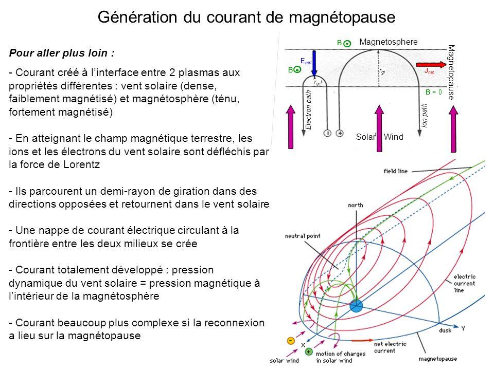 Génération du courant de magnétopause Pour aller plus loin : - Courant créé à linterface entre 2 plasmas aux propriétés différentes : vent solaire (dense, faiblement magnétisé) et magnétosphère (ténu, fortement magnétisé) - En atteignant le champ magnétique terrestre, les ions et les électrons du vent solaire sont défléchis par la force de Lorentz - Ils parcourent un demi-rayon de giration dans des directions opposées et retournent dans le vent solaire - Une nappe de courant électrique circulant à la frontière entre les deux milieux se crée - Courant totalement développé : pression dynamique du vent solaire = pression magnétique à lintérieur de la magnétosphère - Courant beaucoup plus complexe si la reconnexion a lieu sur la magnétopause Magnetosphere B E mp r ge r gi Electron path Ion path Solar Wind J mp B = 0 B Magnetopause