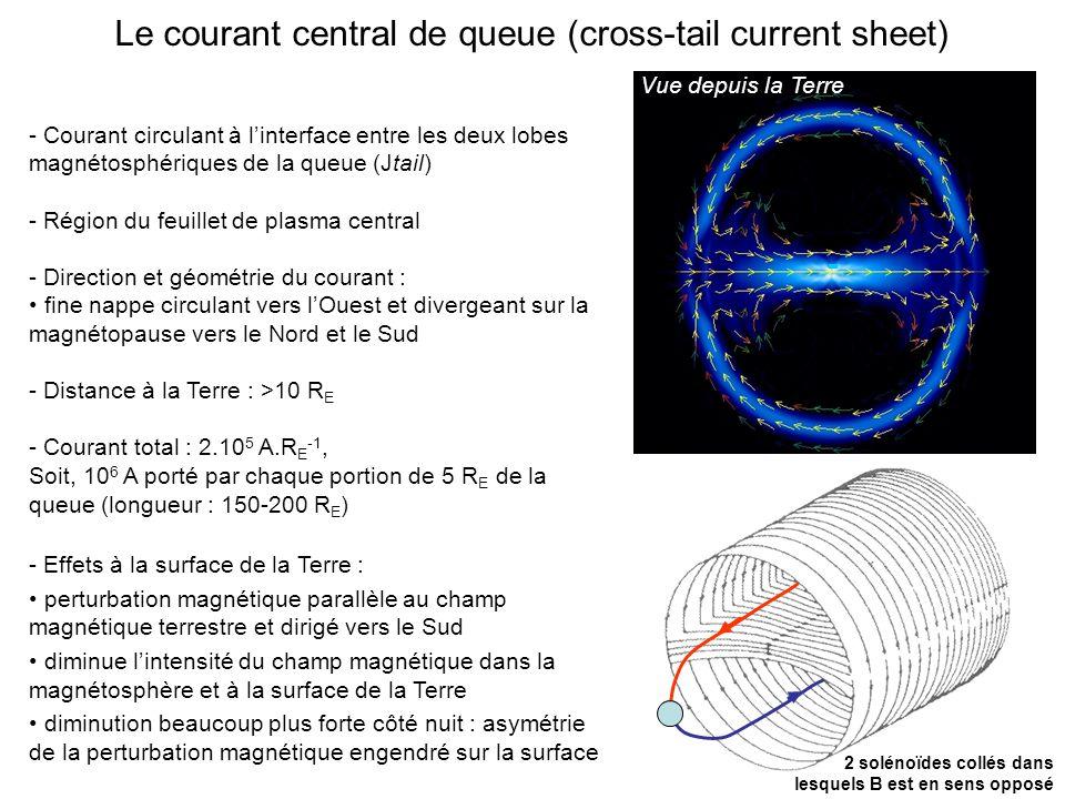 Vue depuis la Terre Le courant central de queue (cross-tail current sheet) - Courant circulant à linterface entre les deux lobes magnétosphériques de la queue (Jtail) - Région du feuillet de plasma central - Direction et géométrie du courant : fine nappe circulant vers lOuest et divergeant sur la magnétopause vers le Nord et le Sud - Distance à la Terre : >10 R E - Courant total : 2.10 5 A.R E -1, Soit, 10 6 A porté par chaque portion de 5 R E de la queue (longueur : 150-200 R E ) - Effets à la surface de la Terre : perturbation magnétique parallèle au champ magnétique terrestre et dirigé vers le Sud diminue lintensité du champ magnétique dans la magnétosphère et à la surface de la Terre diminution beaucoup plus forte côté nuit : asymétrie de la perturbation magnétique engendré sur la surface 2 solénoïdes collés dans lesquels B est en sens opposé