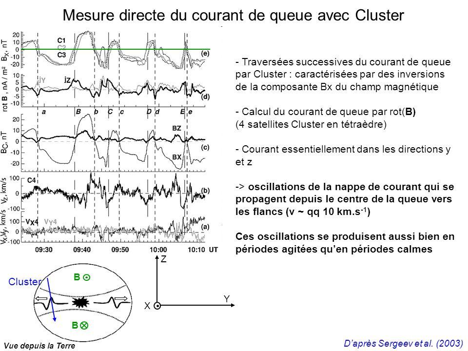Mesure directe du courant de queue avec Cluster - Traversées successives du courant de queue par Cluster : caractérisées par des inversions de la composante Bx du champ magnétique - Calcul du courant de queue par rot(B) (4 satellites Cluster en tétraèdre) - Courant essentiellement dans les directions y et z -> oscillations de la nappe de courant qui se propagent depuis le centre de la queue vers les flancs (v ~ qq 10 km.s -1 ) Ces oscillations se produisent aussi bien en périodes agitées quen périodes calmes Vue depuis la Terre Cluster B B Y Z X Daprès Sergeev et al.
