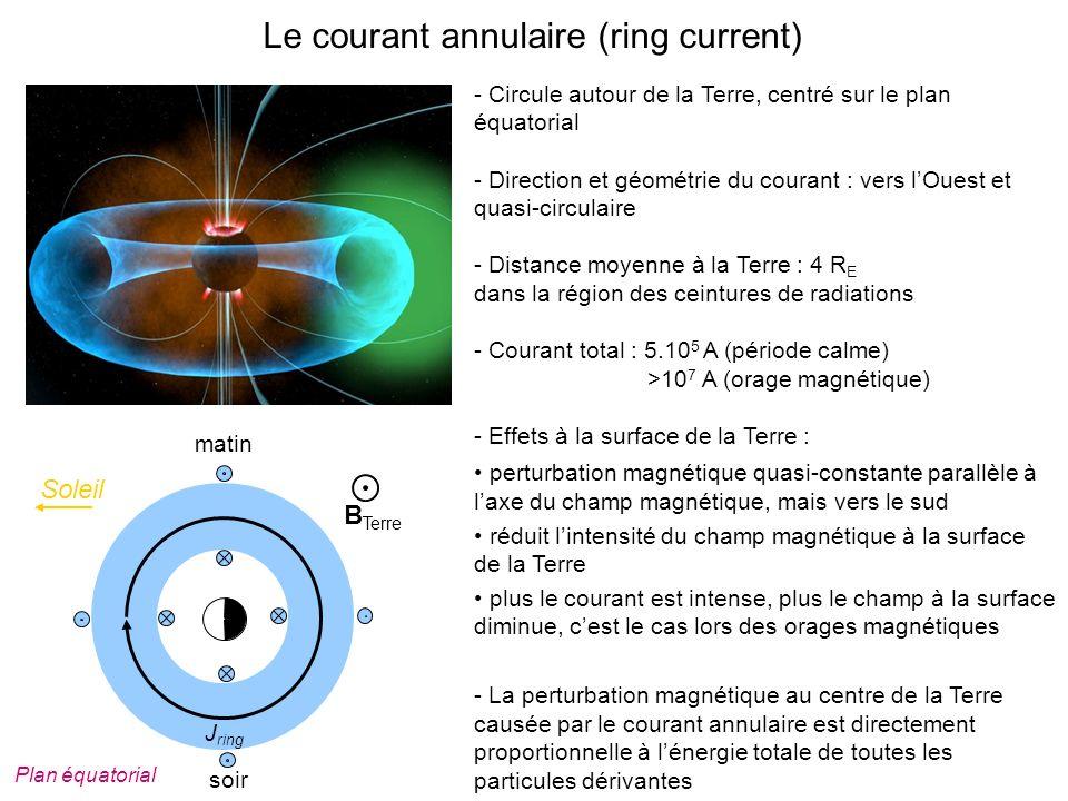 Le courant annulaire (ring current) - Circule autour de la Terre, centré sur le plan équatorial - Direction et géométrie du courant : vers lOuest et quasi-circulaire - Distance moyenne à la Terre : 4 R E dans la région des ceintures de radiations - Courant total : 5.10 5 A (période calme) >10 7 A (orage magnétique) - Effets à la surface de la Terre : perturbation magnétique quasi-constante parallèle à laxe du champ magnétique, mais vers le sud réduit lintensité du champ magnétique à la surface de la Terre plus le courant est intense, plus le champ à la surface diminue, cest le cas lors des orages magnétiques - La perturbation magnétique au centre de la Terre causée par le courant annulaire est directement proportionnelle à lénergie totale de toutes les particules dérivantes B Terre Soleil matin soir Plan équatorial J ring