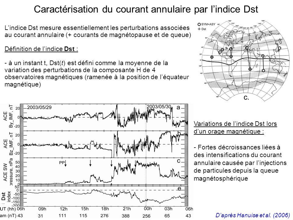 Lindice Dst mesure essentiellement les perturbations associées au courant annulaire (+ courants de magnétopause et de queue) Définition de lindice Dst : - à un instant t, Dst(t) est défini comme la moyenne de la variation des perturbations de la composante H de 4 observatoires magnétiques (ramenée à la position de léquateur magnétique) Caractérisation du courant annulaire par lindice Dst Dst Variations de lindice Dst lors dun orage magnétique : - Fortes décroissances liées à des intensifications du courant annulaire causée par linjections de particules depuis la queue magnétosphérique Daprès Hanuise et al.