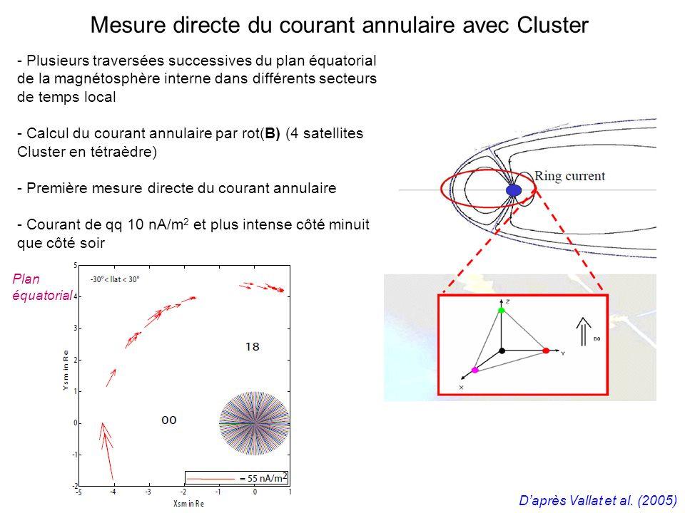 Mesure directe du courant annulaire avec Cluster - Plusieurs traversées successives du plan équatorial de la magnétosphère interne dans différents secteurs de temps local - Calcul du courant annulaire par rot(B) (4 satellites Cluster en tétraèdre) - Première mesure directe du courant annulaire - Courant de qq 10 nA/m 2 et plus intense côté minuit que côté soir Daprès Vallat et al.